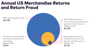 Annual US Merchandise Returns and Return Fraud